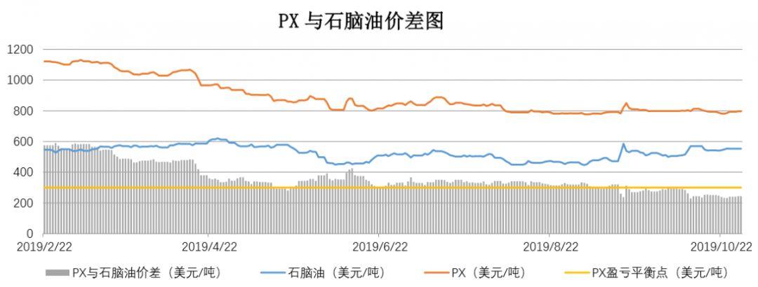 【钜鑫资本】20191029聚酯产业链价差跟踪