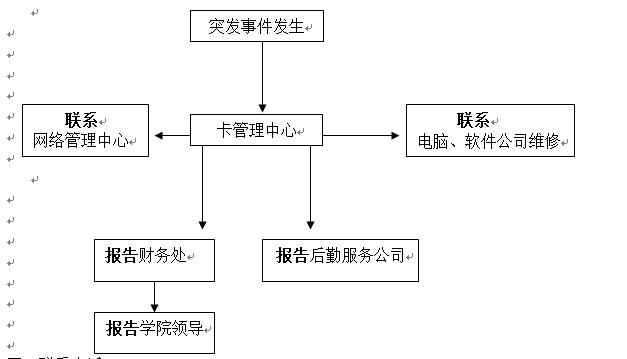 武汉科技职业学院各类突发事件应急预案及处置流程图