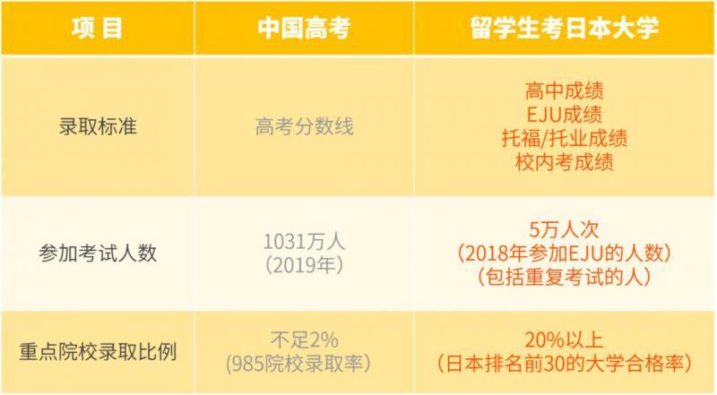 中国高考与日本大学留学系列考对比丨学习没有捷径但选择有