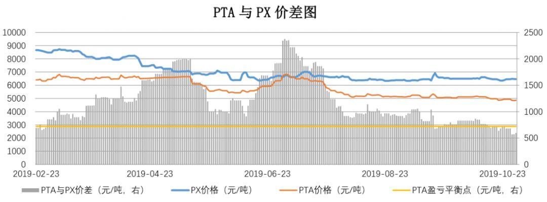 【钜鑫资本】20191030聚酯产业链价差跟踪