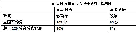 浙江高考日语