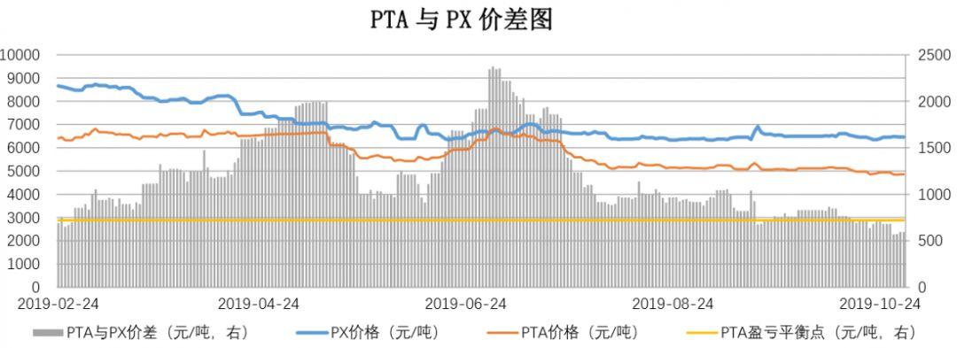 【钜鑫资本】20191031聚酯产业链价差跟踪