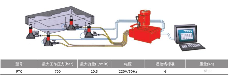 PTC系列--计算机同步电动液压泵