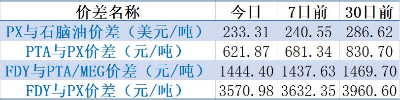 【钜鑫资本】20191101聚酯产业链价差跟踪