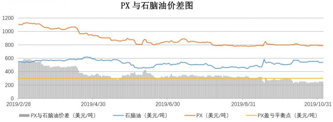 【钜鑫资本】20191104聚酯产业链价差跟踪