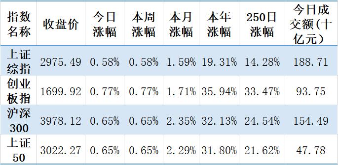 【钜鑫资本】20191104今日观察
