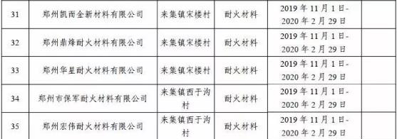河南新密市今年秋冬季错峰62家企业停产4个月的通知 附名单