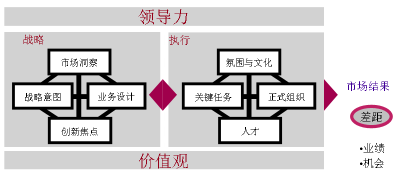 市场管理(MM,Market Management)是一套面向市场的战略管理及产品规划方法论。企业可以参照MM流程的六个逻辑步骤,制定公司级战略规划(C-SP)、产品线/事业部级战略规划(BU/PL-