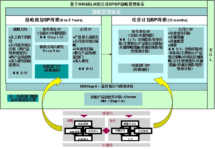 SP/BP(战略规划/经营计划)