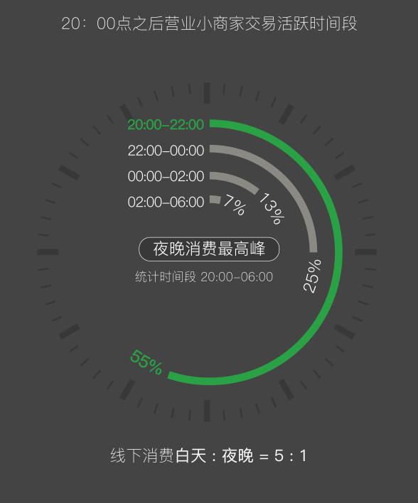 首次发布!微信支付《2019小商家经营大数据报告》