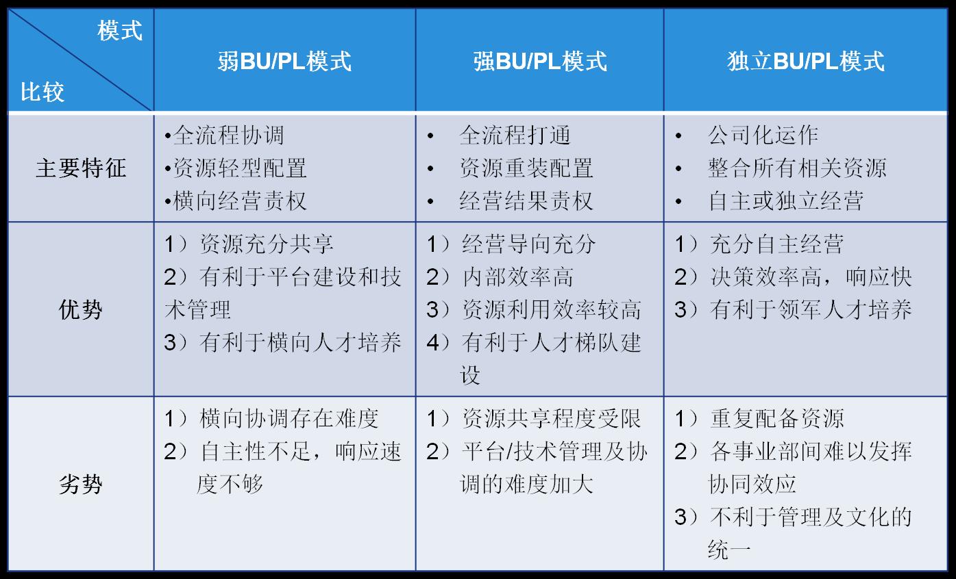 产品线组织模式与运作管理-02