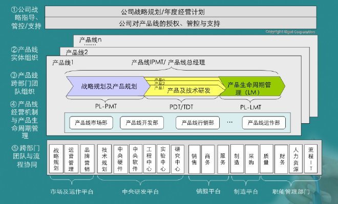 产品线组织模式与运作管理