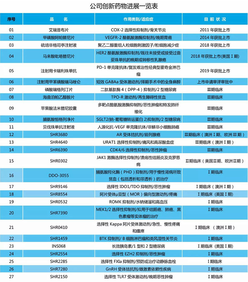 赞!恒瑞全球第7!共5家中国公司进入全球Top25,仅次于美国!