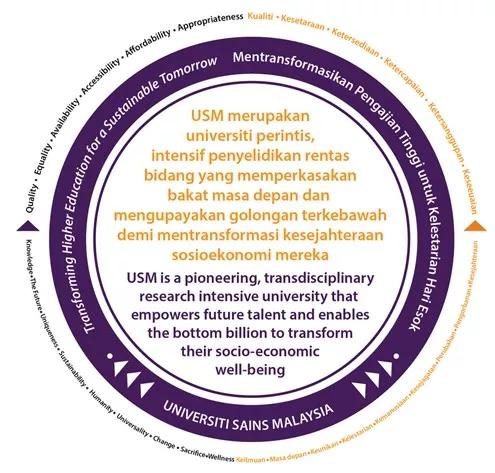 马来西亚理科大学APEX进程——陪世界一起成长