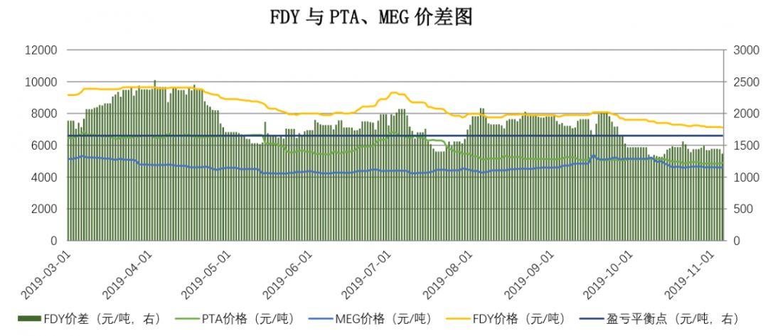 【钜鑫资本】20191105聚酯产业链价差跟踪