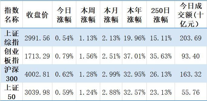 【钜鑫资本】20191105今日观察