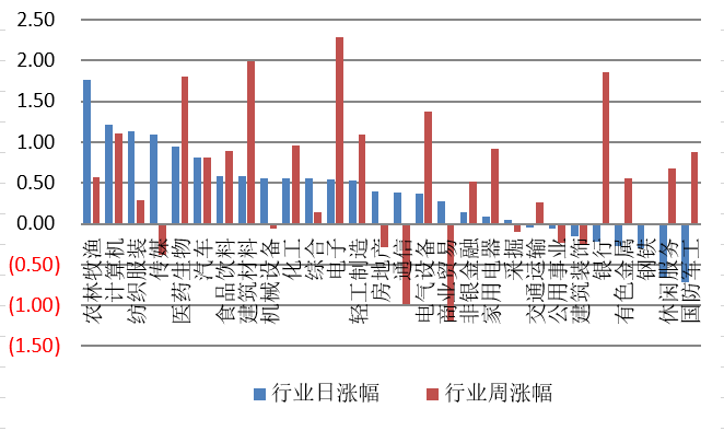 【钜鑫资本】20191107今日观察