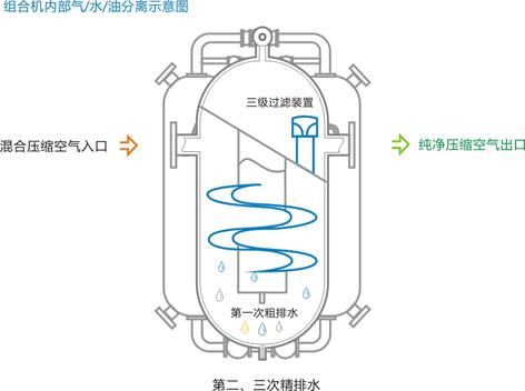 组合式干燥筒(机)