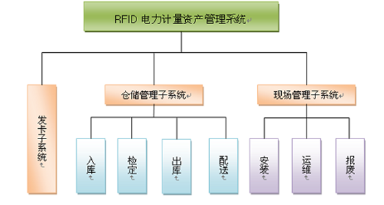RFID power asset equipment management makes life cycle visual management!