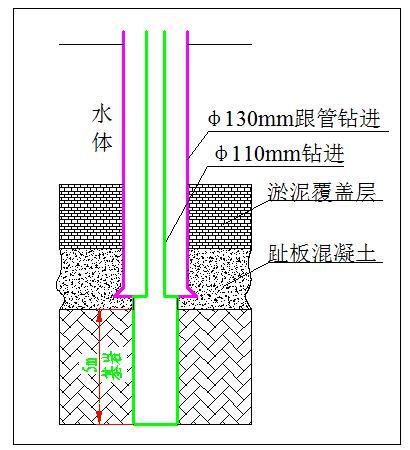 水下帷幕灌浆孔口管镶铸技术研究