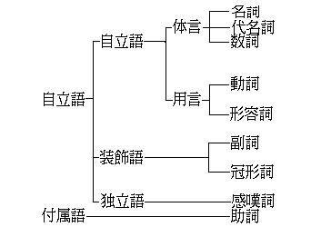日语入门进阶:什么是体言和用言?他们的特点是什么?