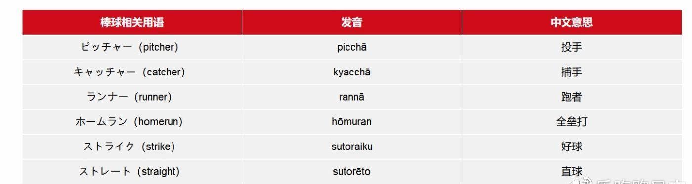 2020东京奥运比赛项目日语大全:必学日文单字一览