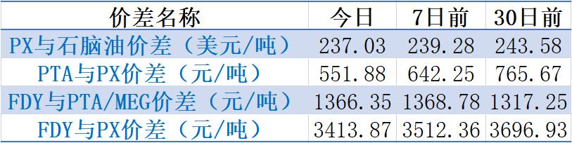 【钜鑫资本】20191112聚酯产业链价差跟踪