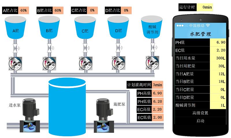 智能水肥一体机技术性能描述