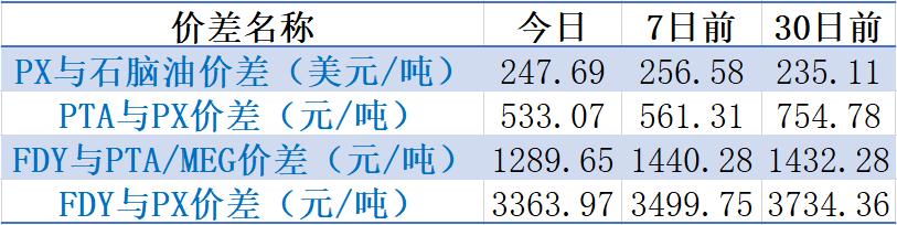 【钜鑫资本】20191114聚酯产业链价差跟踪
