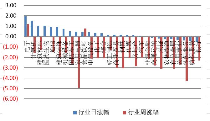 【钜鑫资本】20191114今日观察