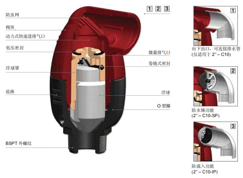 组合式空气阀C10