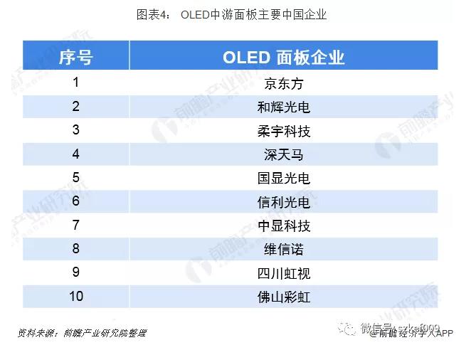 2019年OLED产业链中国企业分析 上游设备和原材料企业相对薄弱