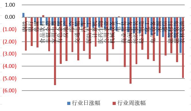 【钜鑫资本】20191115今日观察