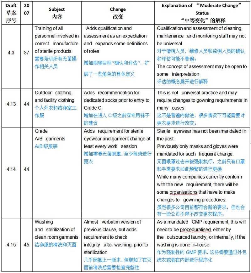 欧盟GMP无菌新附录解读——影响性评估