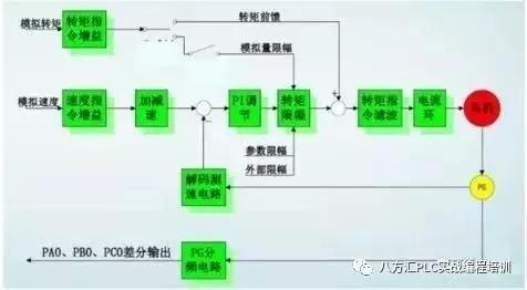 剖析伺服系统的三种控制方式对比,如何选用最合适的伺服电机?
