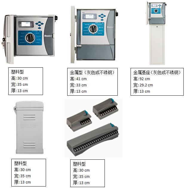 ICC2控制器
