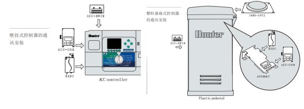 IMMS中控系统