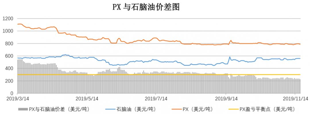 【钜鑫资本】20191118聚酯产业链价差跟踪