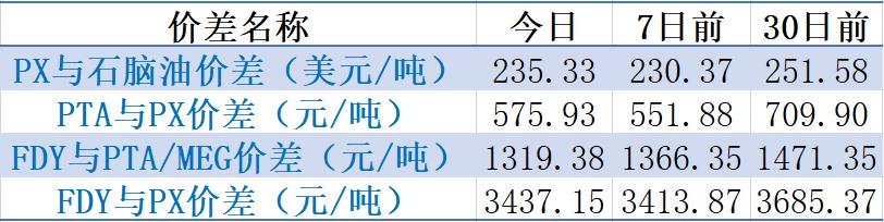 【钜鑫资本】20191119聚酯产业链价差跟踪