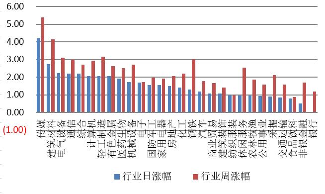【钜鑫资本】20191119今日观察