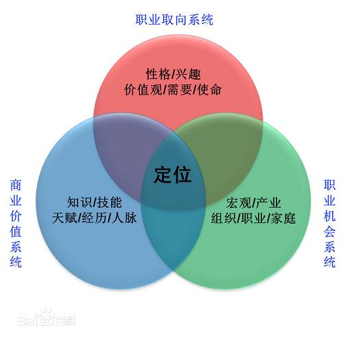 职业生涯规划:内生涯和外生涯