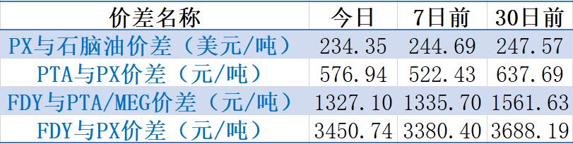 【钜鑫资本】20191120聚酯产业链价差跟踪