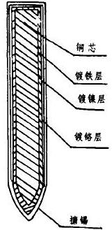 烙铁头是什么材料?
