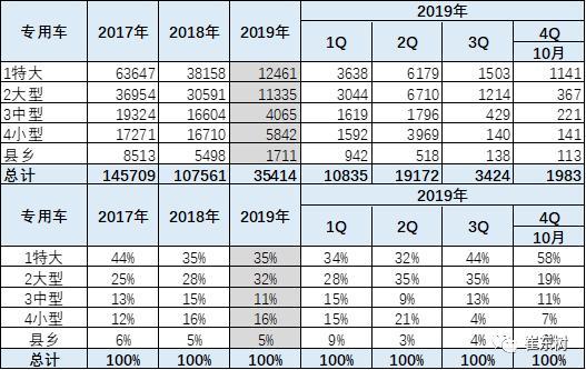 2019年1-10月新能源专用车分析
