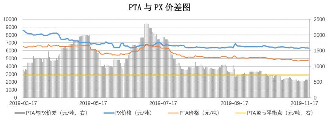 【钜鑫资本】20191121聚酯产业链价差跟踪