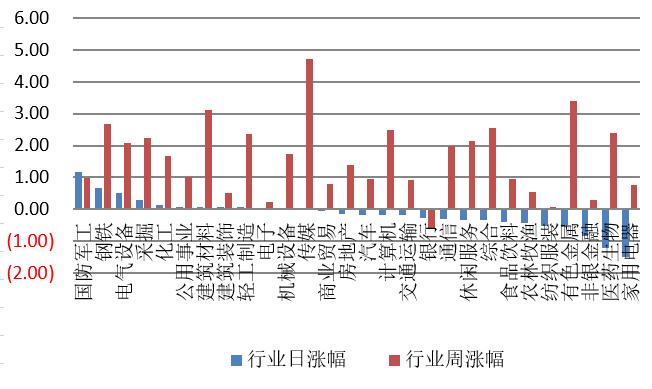 【钜鑫资本】20191121今日观察