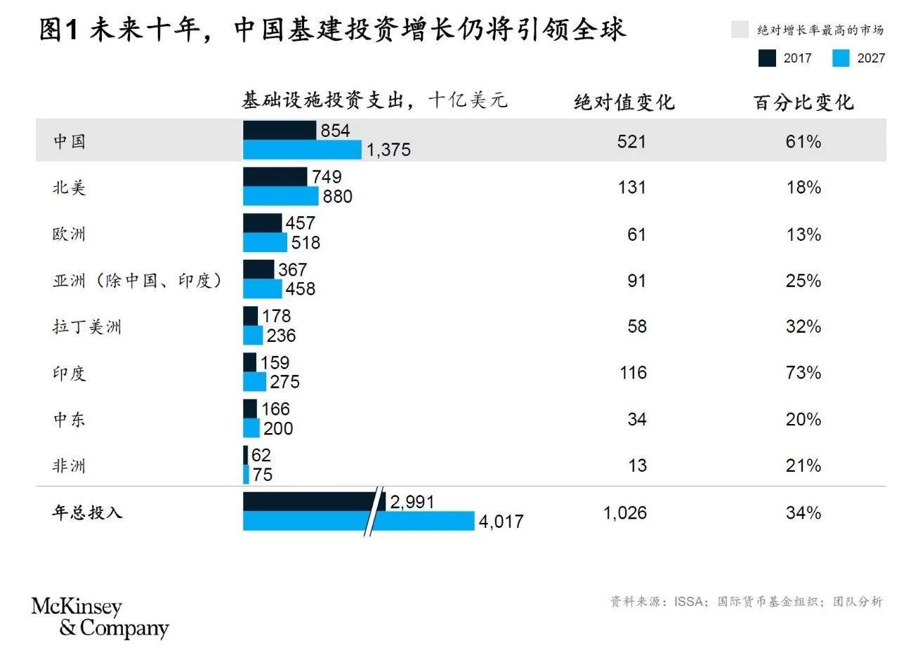 中国速度下,工程建设行业将会受到哪些影响?