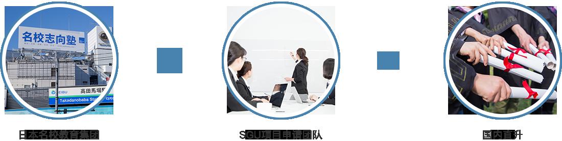 如何成为日本大学本科生(1)