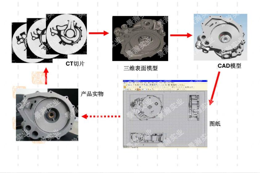 工业CT检测的应用