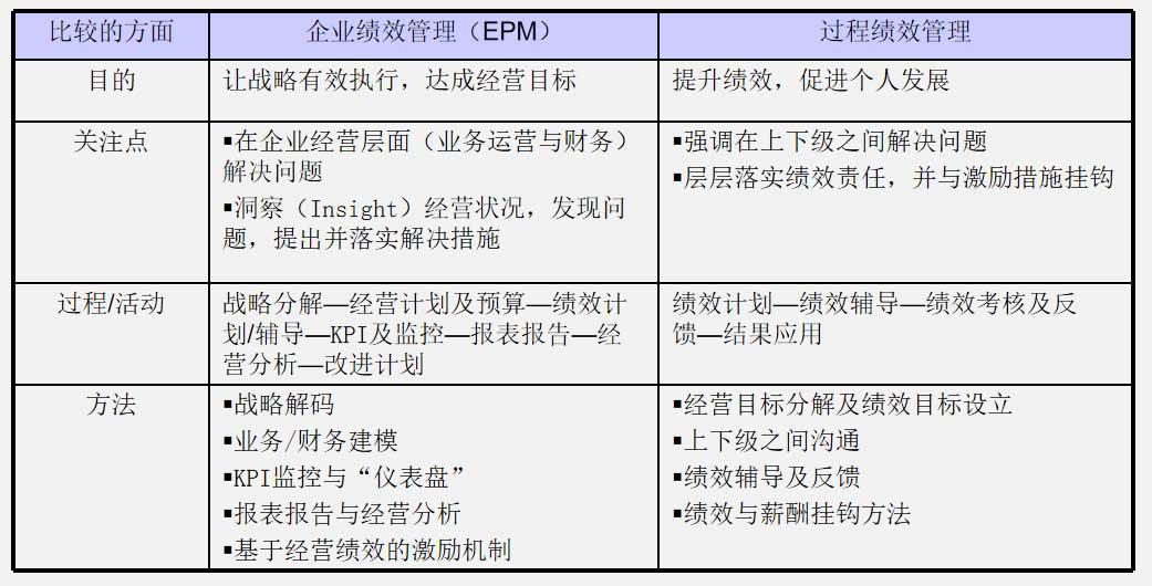 什么是企业绩效管理(EPM)